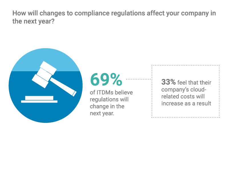 Effect of Compliance Regulations